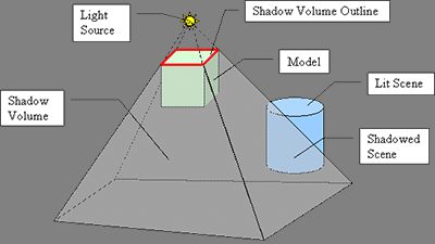 Shadow algorithms for computer graphics